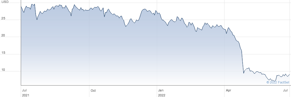 Bausch Health Companies Inc performance chart