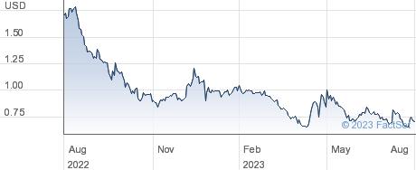 Dogness International Corp performance chart