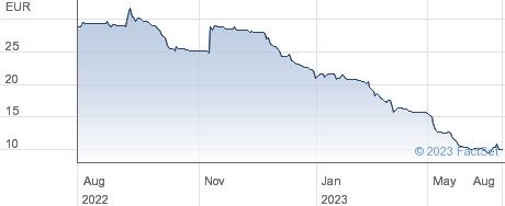 Creditshelf AG performance chart