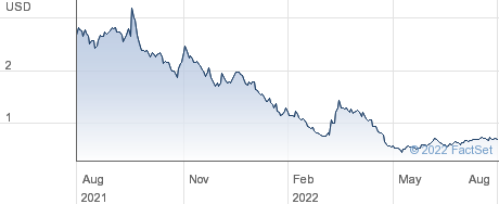 Solid Biosciences Inc performance chart