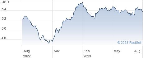 ISH ASIA LGVT A performance chart