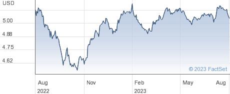 ISH GLB CRP BND performance chart