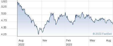 ISH $T BD 20+ U performance chart