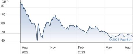 1 5/8 TG 71 performance chart