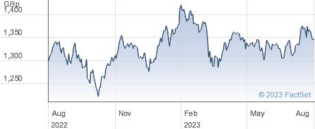 UBSETF GENE performance chart