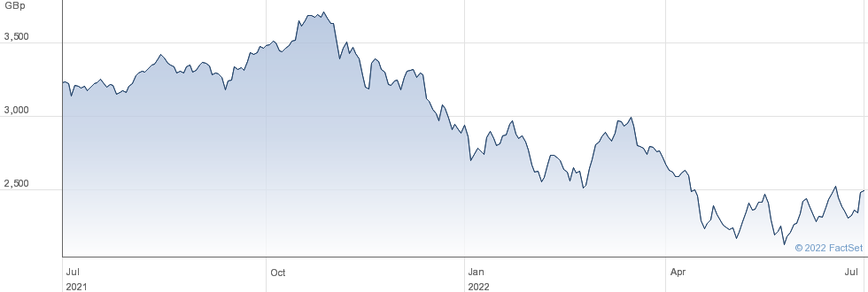 FT FSKY performance chart
