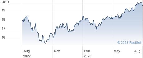 X MSCI WRLD HDY performance chart