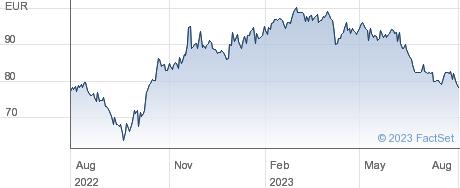 Thermador Groupe SA performance chart