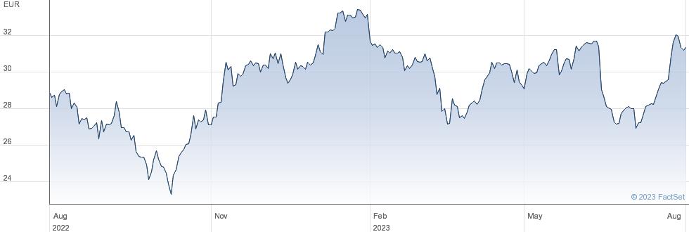 DWS Group GmbH & Co KgaA performance chart