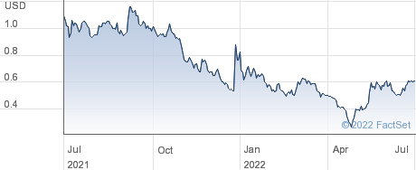electroCore, Inc. performance chart