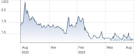 Genprex Inc performance chart