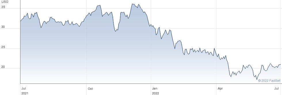 Cannae Holdings Inc performance chart