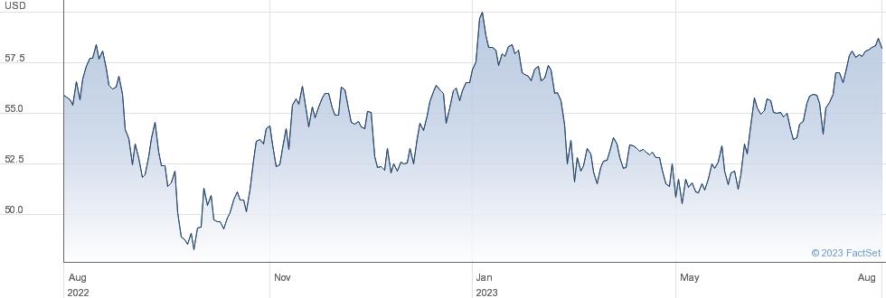 IVZ S&P 600 performance chart