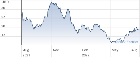 Avid Bioservices Inc performance chart