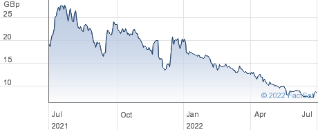 ZINNWALD LITH. performance chart
