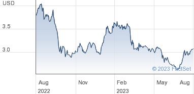 Oxford Square Capital Corp Share Price COM USD0 01
