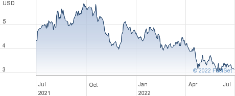 Amneal Pharmaceuticals Inc performance chart