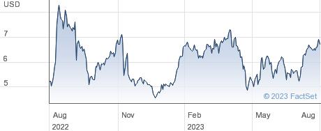 PlayAGS Inc performance chart