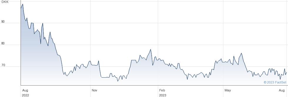 TCM Group A/S performance chart
