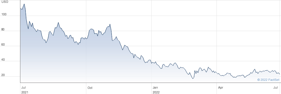 Bilibili Inc performance chart