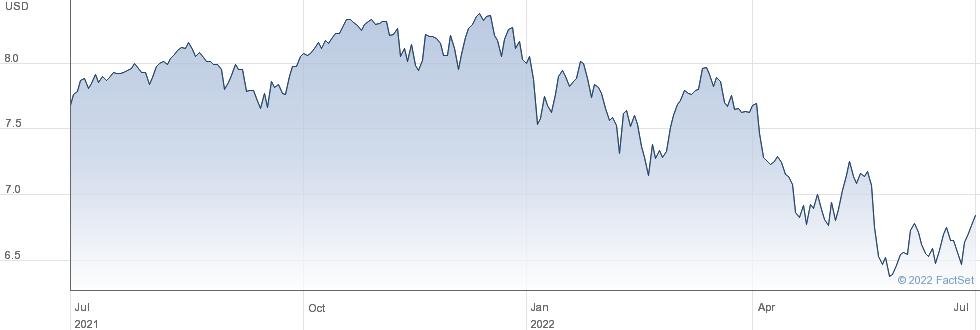 ISH WLD ESG U-A performance chart
