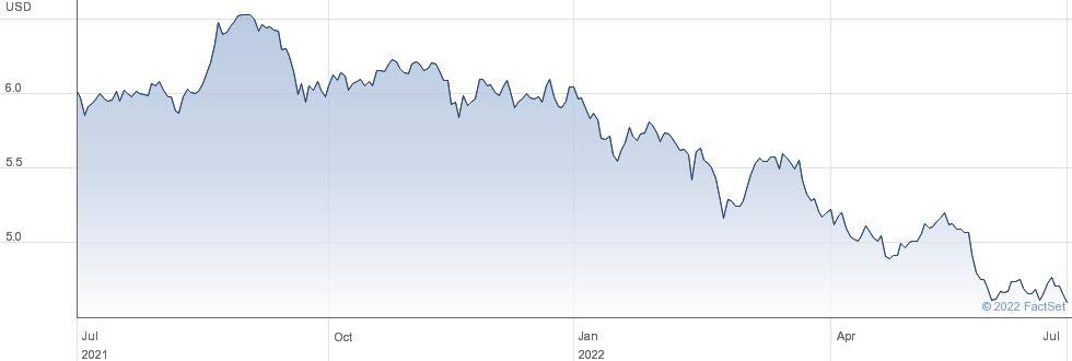 ISH JAP ESG U-D performance chart