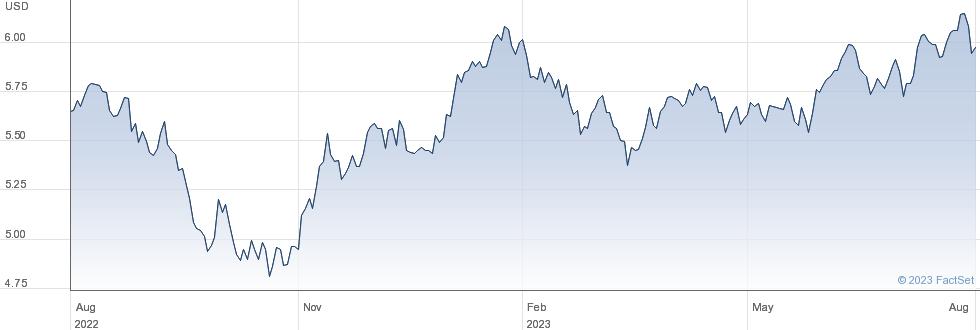 ISH EM IMI U-A performance chart