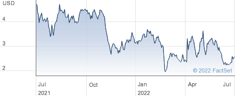 Cango Inc performance chart