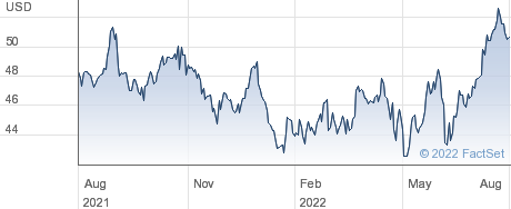 Gaming and Leisure Properties Inc performance chart