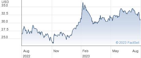 Criteo SA performance chart
