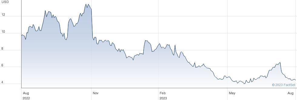CommScope Holding Company Inc performance chart