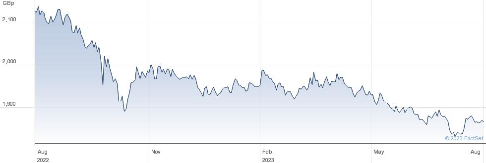 XGL INF LINK 5C performance chart