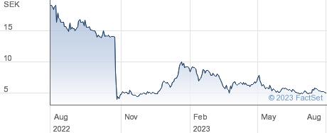Irisity AB (publ) performance chart