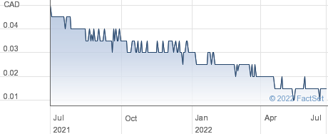 Nexus Gold Corp performance chart