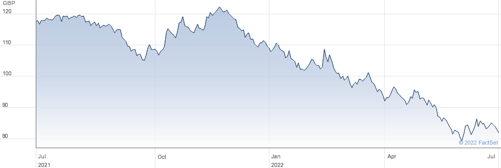 1 3/4% TG49 performance chart