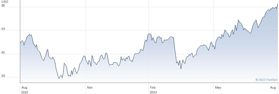 Essent Group Ltd performance chart