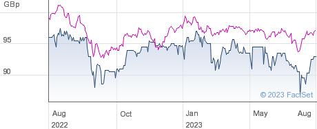 JPMORGAN MULTI. performance chart