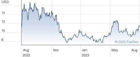 PagSeguro Digital Ltd performance chart
