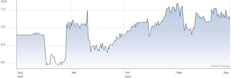 Metrovacesa SA performance chart