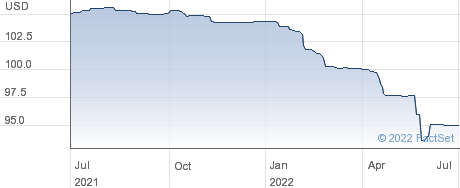 BURF CAP.F25 performance chart