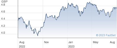 EU QI ETF INC performance chart