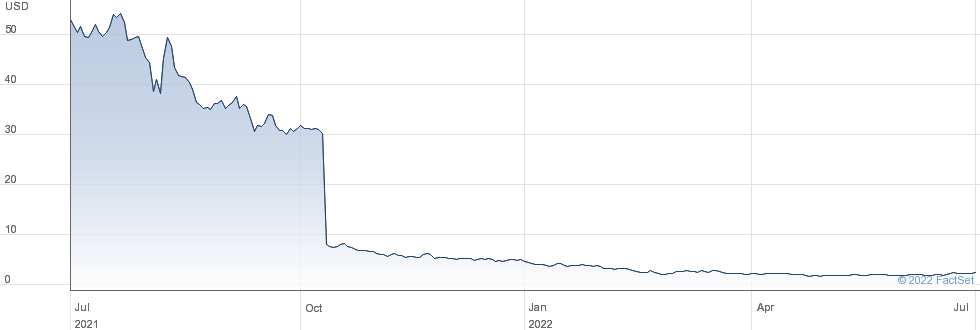 Rafael Holdings Inc performance chart
