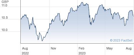 LYX CORE UK performance chart