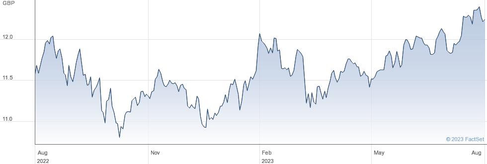 LYX CORE WORLD performance chart