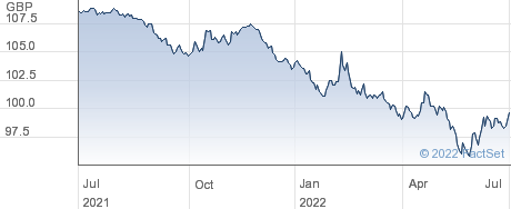 1 5/8% TR 28 performance chart