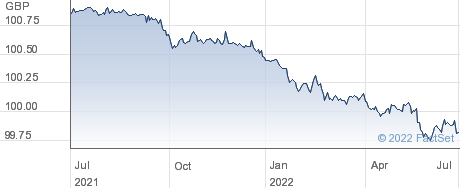 GBP USI ETF performance chart