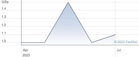 ASIMILAR GRP performance chart
