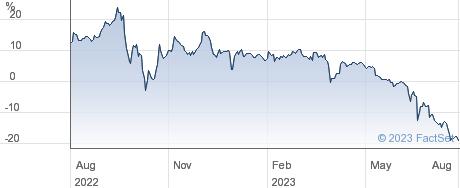 GRESHAM HOUSE . performance chart