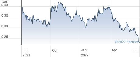 Mako Mining Corp performance chart