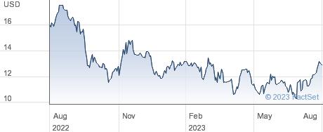 Lazydays Holdings Inc performance chart